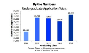Applications to Class of 2015 Hit Record High