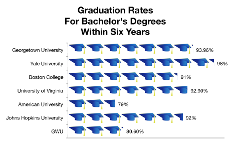 GU Bucks Graduation Rate Trend