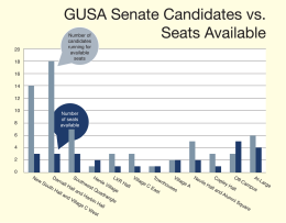 Candidates Declare Bids For GUSA Senate Seats