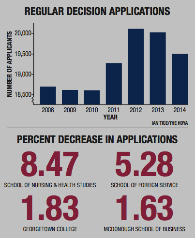 Applications Down 2.6% for Class of 2018