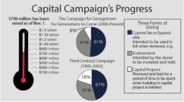 Campaign On Track To Reach Goal in 2016