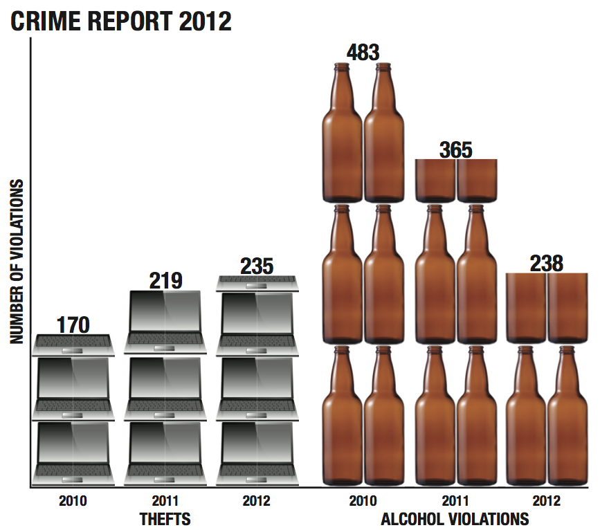 Campus Crime Up in 2012