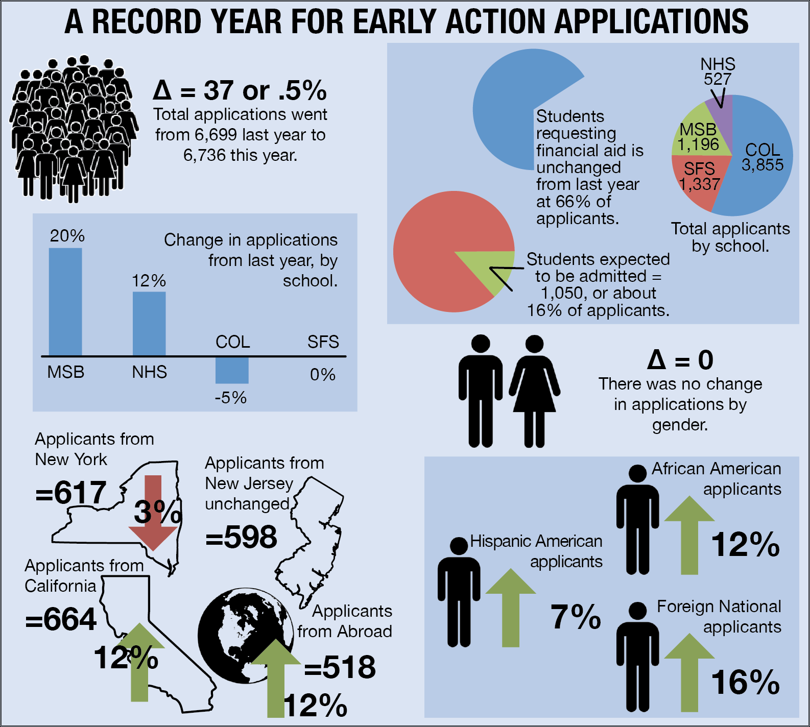 Early Applications Hit Record High