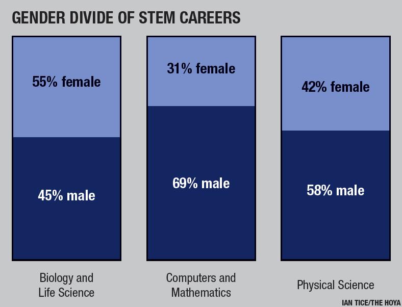 Fostering Women in STEM