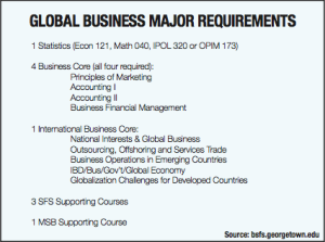 GRAPHIC_Global Business Major Requirements