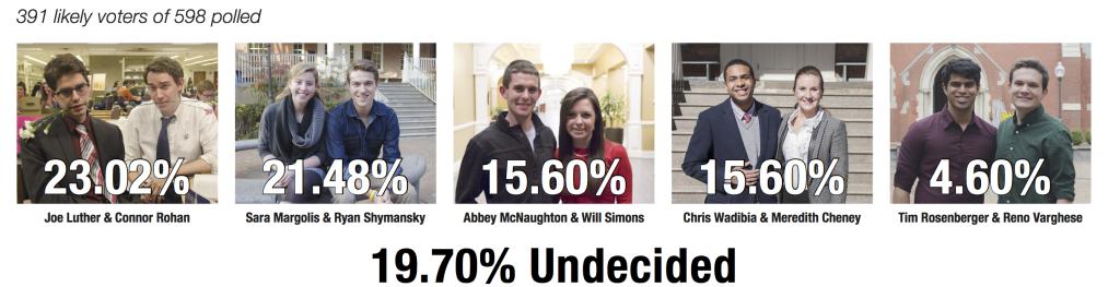 GUSA Poll 2015 Results