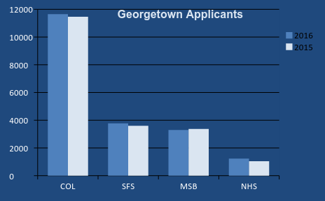 GRAPHIC: MATTHEW TRUNKO/THE HOYA The College, School of Foreign Service and the School of Nursing and Health Studies received a slight increase in applications.
