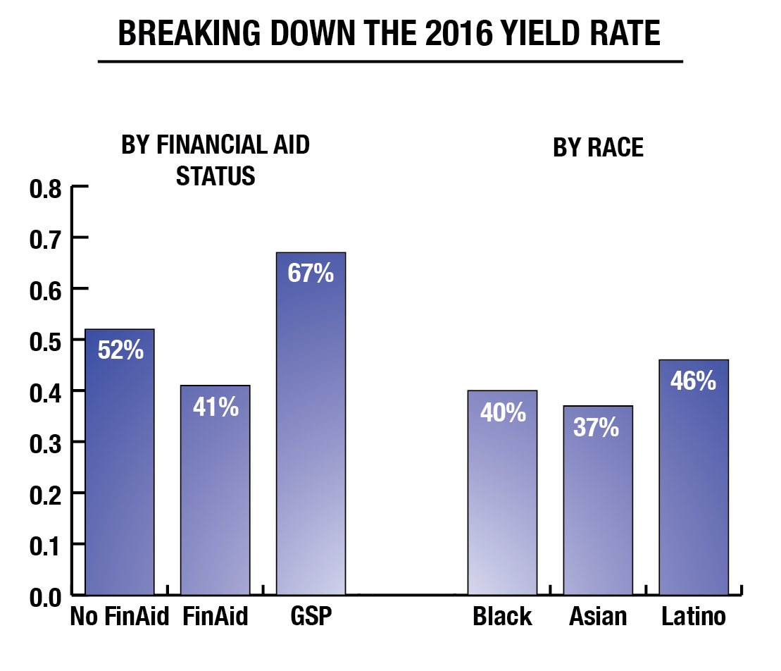 ILLUSTRATION BY JESUS RODRIGUEZ/THE HOYA The admissions yield remained constant, with a disparity in yield for those who did and did not apply for financial aid.