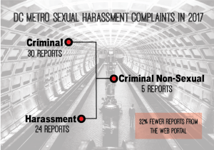 ILLUSTRATION BY MICHELLE KELLY/THE HOYA For Sexual Assault Awareness Month, Washington Metropolitan Area Transit Authority has paired up with local advocacy groups to spread awareness and combat harassment and sexual assault. This year, Metro has seen a drop in reports of sexual harassment through its survey and web portal.