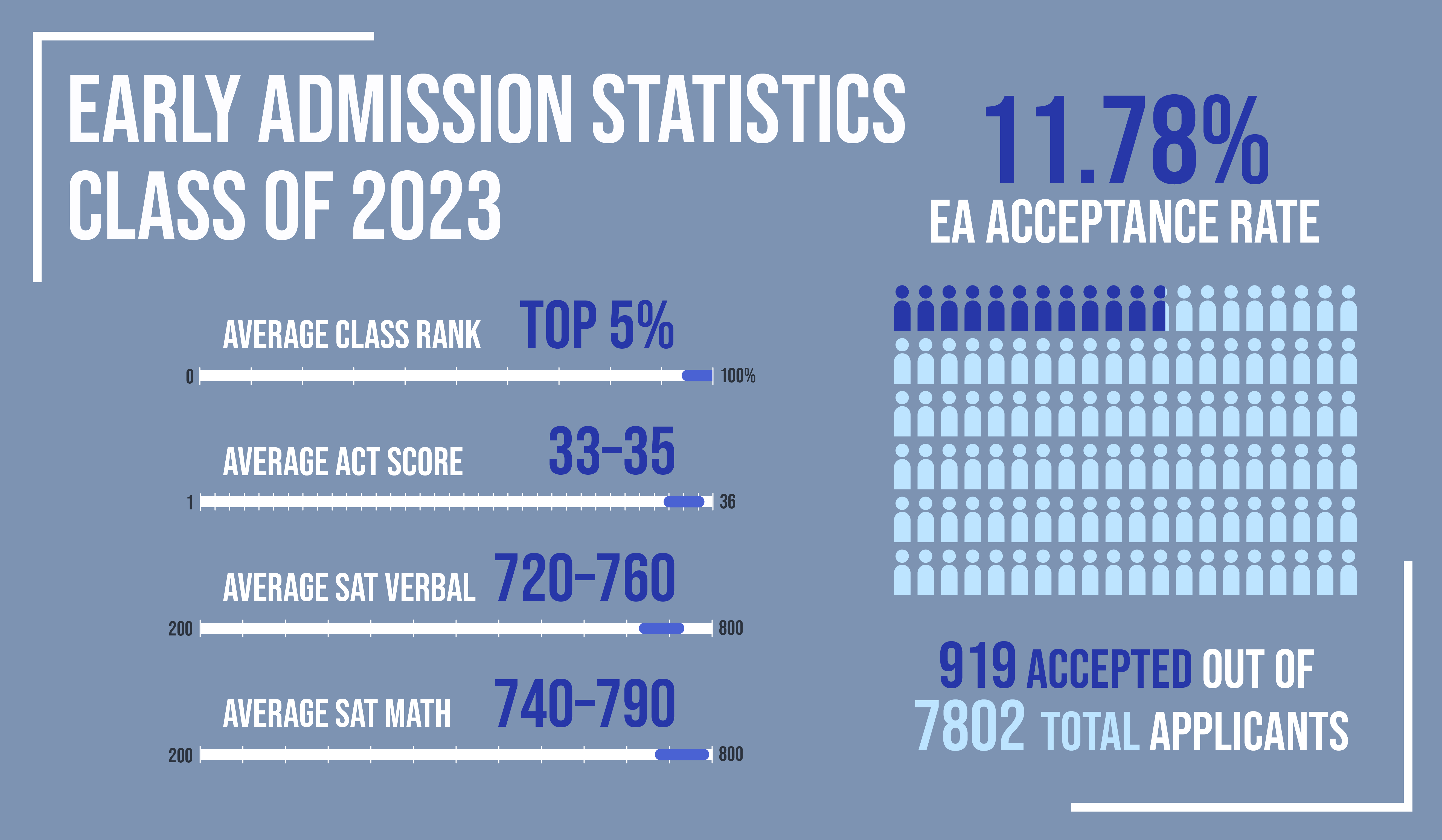 Class of 2023 Early Action Admissions Rate Reaches Record Low