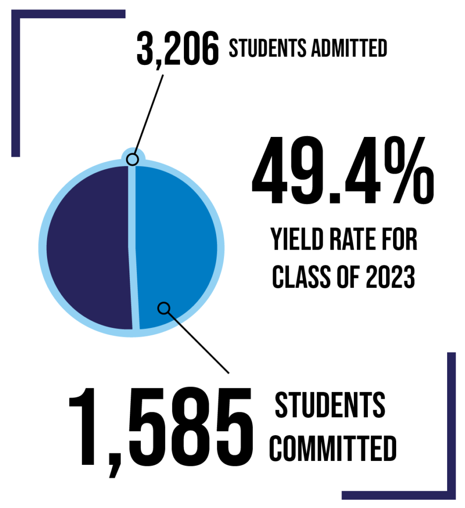 University Yield Rate Falls Below 50% for Class of 2023